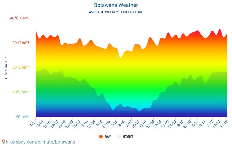 gemiddelde temperatuur per maand