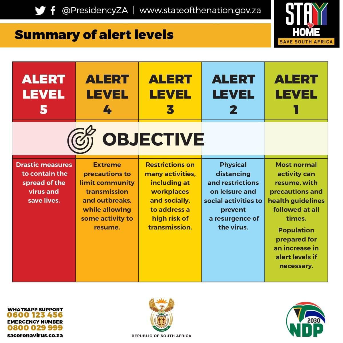Corona levels Zuid Afrika