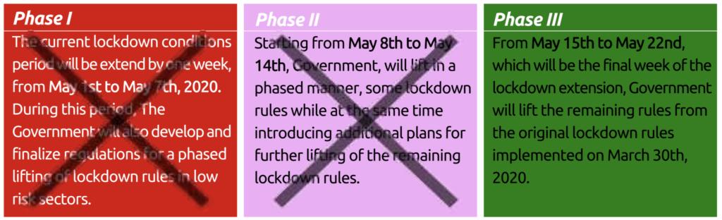 Covid-19 lockdown fases Botswana