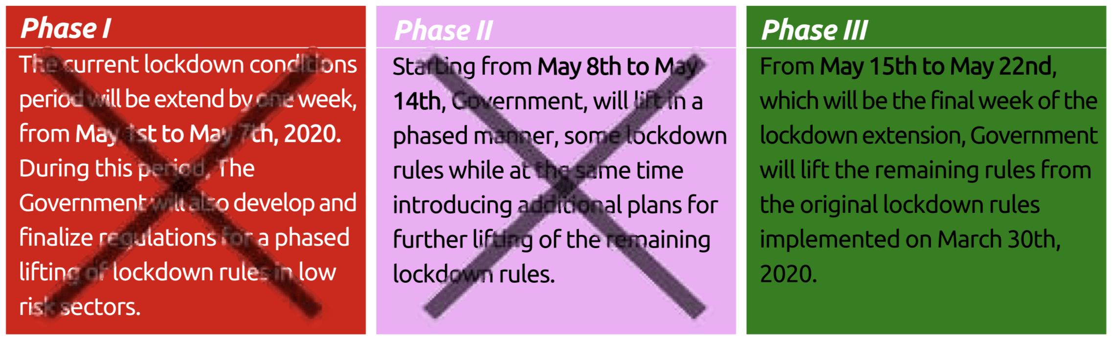 5 fases lockdown Corona Botswana